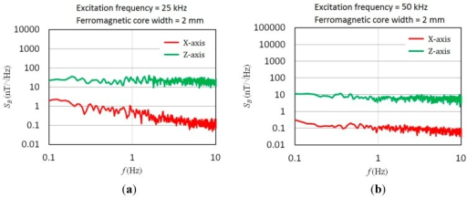 Field noise spectra of the magnetometer with 2-mm core width under different excitation frequencies in X- and Z-axis: (a) at 25 kHz; (b) at 50 kHz.