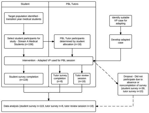 Flow diagram describing study design for using virtual patients (VPs) in problem-based learning (PBL).
