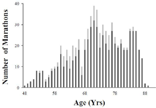 Number of marathons and ultramarathons competed in per year. He was able to compete on average in >20 marathons a year between ages 69 and 87 years with a drop off at age 88. Marathons in dark bar, ultramarthons in line bar