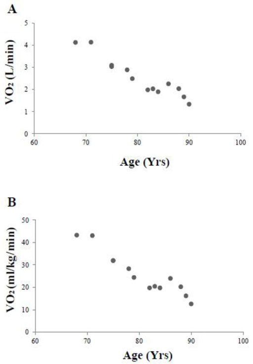 VO2max versus age: (A) in L/min; (B) in ml/kg/min. He maintained his VO2max during the 4 years between the first two tests with a subsequent decline as he transitioned from running to walking. Similar results are noted when VO2max was expressed in either L/min (panel A) or adjusted for total body weight (panel B)