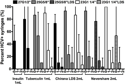 Residual viable HCV in LDS and HDS syringe-needle combinations after rinsing with water.Syringes were loaded with plasma spiked with HCV and rinsed once or twice with water and the frequency of HCV-positive syringes was determined. The percentage of HCV-positive syringes ±95% C.I. from at least 3 experiments are represented by each data point. G = Gauge. LDS = low dead space.