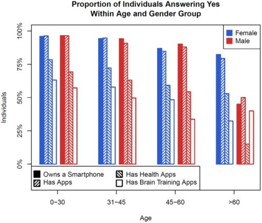 A bar graph showing the proportion of survey respondents by age and sex who own a smartphone, have apps, have healthcare apps, and have brain training apps.