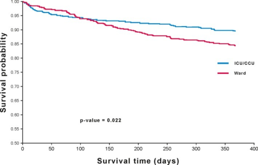 Comparison of 1‐year survival estimate in the propensity‐score–matched patients between ICU and ward by Kaplan–Meier curve: time to death for propensity score‐matched cohort. ICU indicates intensive care or coronary care unit. CCU indicates coronary care unit; ICU, intensive care unit.