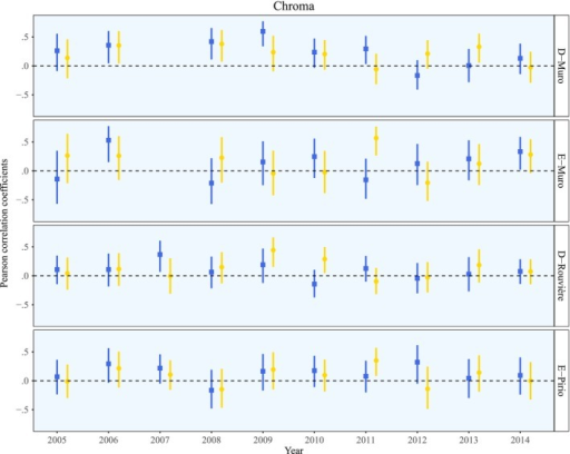 Pearson correlation coefficients for blue UV‐chroma (blue squares) and yellow chroma (yellow circles) for each year for each population. The bars depict the 95% confidence intervals. The dashed lines indicate a coefficient value of zero, or the absence of assortative mating