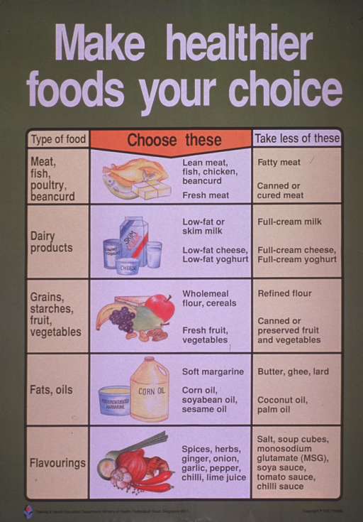 <p>Predominantly olive green poster with black and white lettering.  Title at top of poster.  Poster dominated by a chart that lists five food groups, recommended foods from within those groups, and foods to avoid.  Central column on chart features illustrations of the recommended foods, such as chicken, fish, low-fat dairy products, fruits and vegetables, etc.  Publisher information at bottom of poster.</p>
