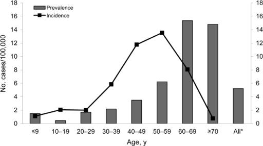 Mean seroprevalence (1999–2003) and average annualized incidence (1995–2003) of Sindbis virus infection in the human population, Finland, according to age groups. *Standardized according to the age distribution of the Finnish population in the respective period.