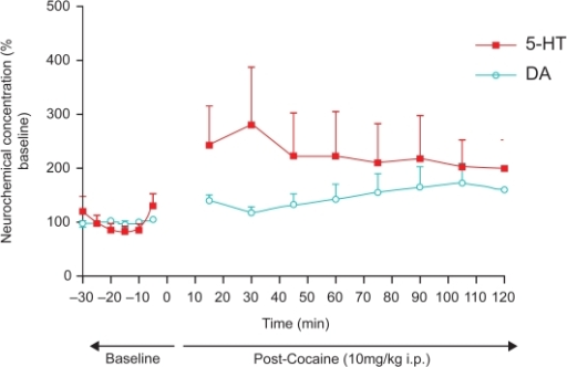 Day 1 The effect of cocaine (10 mg/kg i.p.) on adult, male Sprague-Dawley laboratory rats (n = 4). Studies were done with neuromolecular imaging (NMI) based on in vivo electrochemistry. The imaging was performed with the BRODERICK PROBE®; sensors. Sensors were implanted in NAcc and verified by the blue dot perfusion method. DA and 5-HT were detected selectively in the freely moving animal (concurrent behavioral data are presented below). Cocaine increased DA release in NAcc up to 75% over baseline (unpaired t-test, p < 0.0001 compared with preadministration), and increased 5-HT by 190% over baseline (unpaired t-test p < 0.0001 compared with baseline).