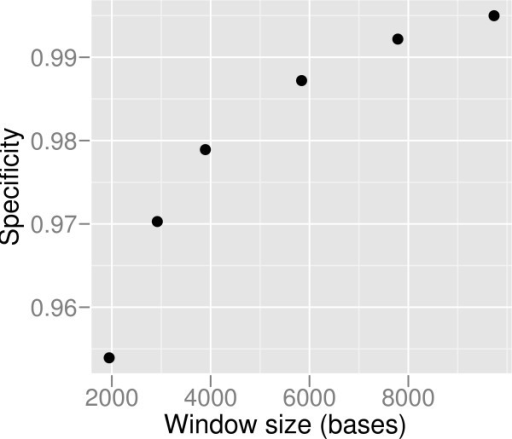 Specificity vs window size. In order to increase specificity, a larger than the theoretical minimum window size can be used by sacrificing resolution. The specificities using 1×, 1.5×, 2×, 3×, 4×, and 5× of the theoretical minimum window size are shown, for simulated Solexa sequencing data at 8× coverage.