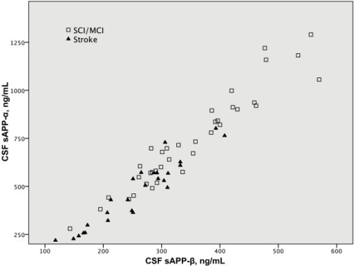 Graph showing the correlation between the CSF levels of sAPP-α and sAPP-β in both groups of subjects.