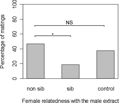 Percentage of females accepting to mate with a non-sib male according to their relatedness with the male extract (N = 32/treatment; experiment 3).* : p<0.05.