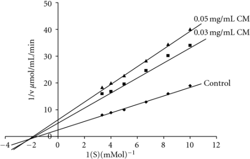 Lineweaver Burk plots for kinetic analysis of alpha glucosidase inhibition by CM at varying concentrations of maltose in presence and absence of different concentrations of plant extract.