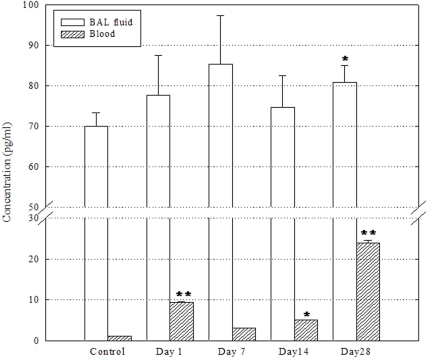 Levels of TGF-β in BAL fluid and blood after a single instillation of DEPs (n = 4).BAL fluid and serum samples were harvested and pooled on days 1, 7, 14, and 28 after DEP instillation, and pooled (500 µL per mouse) to 4 test samples per group for further analysis, respectively. The levels in each group were calculated as mean ± SD of the values measured. *P<0.05; **P<0.01.