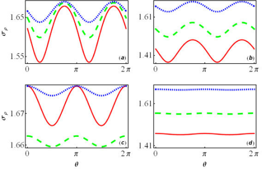 The dc conductivity dependence of the angle θ. The dc conductivity (in units of e2/h) of electron in an infinitely long-interacting QW as a function of the angle θ with a fixed strength of Coulomb interaction g = 0.4 (a) for (001) plane, (c) for (110) plane, where the solid line (red online) is for α = 0.2 and β = 0.4; the dashed line (green online) for α = 0.3 and β = 0.2; and the dotted line (blue online) for α = 0.2 and β = 0.2; (b, d) is the same as (a, c), but with fixed SOI strengths α = 0.2 and β = 0.2 for different strengths of Coulomb interaction. (b) is for (001) plane and (d) for (110) plane, where the dotted line (blue online) corresponds to g = 0.4; the dashed line (green online) to g = 0.6; and the solid line (red online) to g = 0.