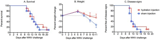 Hydration supportive therapy for WNV-infected hamsters.Six days after viral challenge just before the earliest disease signs appeared and up to 14 days after viral challenge, 10 hamsters were treated s.c. with D5 dextrose solution (5% dextrose, 0.9% physiological saline); and 10 hamsters were sham-injected. The animals were monitored through day 21 for A) mortality, B) weight change, and C) disease signs such as hind limb paralysis, front leg tremors, eye lacrimation, and diarrhea. Mortality was considered a disease sign too when constructing the graph. ***P≤0.001 using log rank test.