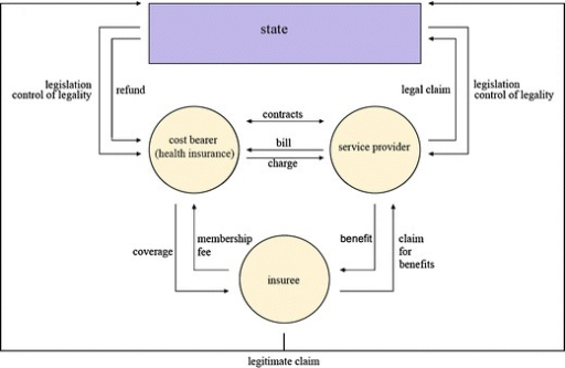 german healthcare system The german health care system by miriam blümel and reinhard busse, berlin university of technology what is the role of government health insurance is mandatory for all citizens and permanent residents of germany it is provided by two systems.