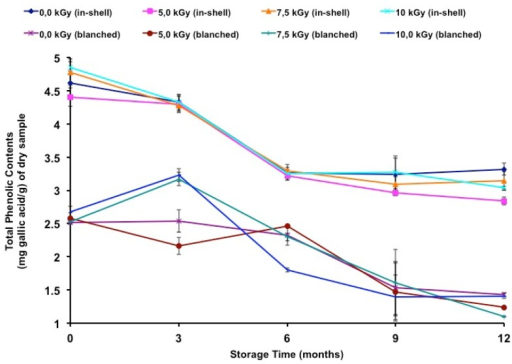 Total Phenolic Contents of gamma irradiated and in-shell and blanched peanuts during long-term storage. Error bars represent standard deviations of triplicate measurements.