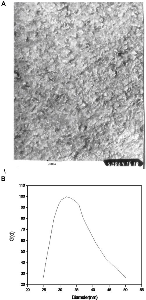 Freeze-etching electron microscopy (A) and Granularity (B) of SMC.
