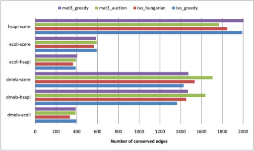 Number of conserved edges in the alignment graphs. Number of conserved edges in the alignment graphs for all combinations of species pairs and computation methods.