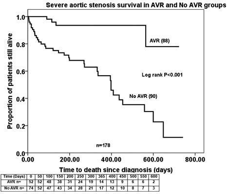 Severe Aortic Stenosis Survival Rates In Aortic Valve R Open I