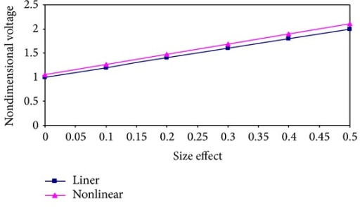 Pull-in voltage versus size effect for cantilever beam with gap of 2.5 μm, a thickness of 1 μm, length of 300 μm, and width of 0.5 μm, for linear and nonlinear geometry model.