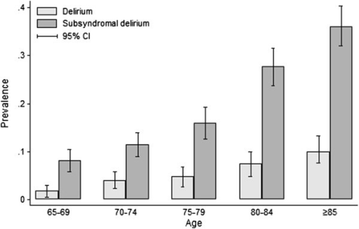 Prevalence of study-defined delirium and subsyndromal delirium, by age group. Bar chart showing estimated age-specific prevalence of the algorithm diagnosis of delirium (grey) and subsyndromal delirium (dark grey) as a proportion of the assessed subsample. Upper and lower bars show 95% confidence intervals.