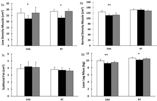 Low density, normal density muscle and subfacial fat in skeletal muscle after 28 days bed rest and 14 days active recovery. a) Low density muscle, b) Normal density muscle, c) Subfacial fat, d) Leg lean mass. Values are mean ± SEM. Participants were randomized into amino acid supplement (EAA) group or resistance training with amino acid supplement (RT) group. Open bars: baseline values; grey bars: values after 28 days of BR; filled bars: values after 14 days of active recovery. Repeated measures analyses using General Linear Models (GLM) were carried out to assess the interaction between time [baseline (or pre-bed rest), end of bedrest, and recovery] and group [amino acids vs amino acids plus exercise] on each of the dependent variable studied. *p < 0.001 for time effect, ** p < 0.001 for time-by-group interaction.