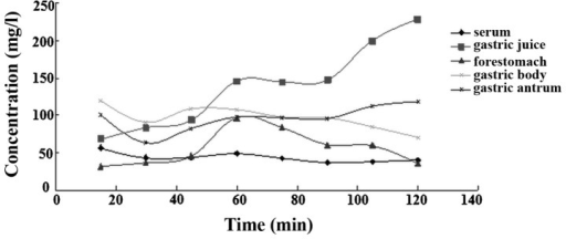 Mean concentration-time profiles of levofloxacin in the serum, gastric juice and all regions of the stomach at a 100 mg/kg dose with rabeprazole in rats.