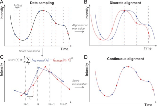 The continuous-alignment method. (A) Example of a signal that is sampled twice (red and blue vertical lines) at a regular interval but starting at different times delayed by toffset. No absolute time reference is available to align both data sets on the timescale. (B) A traditional discrete alignment. Both data sets are aligned on their peak value. The real offset is systematically misestimated. (C) Score calculation. The red and blue data sets are linearly interpolated (lines) between the measured data points (dots). The data set to align (red) is translated by an offset t along the x-axis and compared with reference curve (blue) by calculating the score function at scoring points si (crosses). (D) Minimization of the score function gives a good estimate of the original offset between the two data sets.