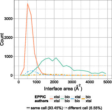 Author annotation errors in the PDB. Author annotations are compared to to the EPPIC predictions. The comparison is done on a subset of 10,000 interfaces each from the extrema of the core-surface score distribution. The top call in the color legend corresponds to EPPIC and the bottom one to the author annotation.