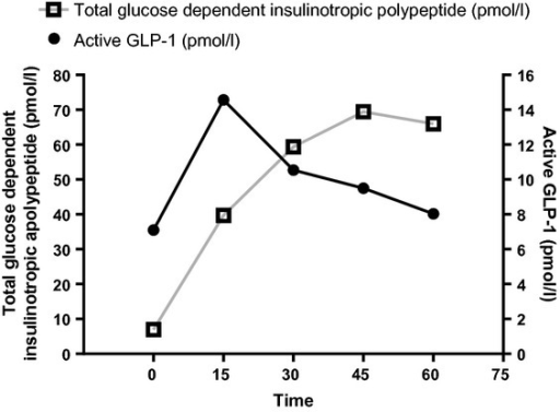 Total glucose-dependent insulinotropic polypeptide and active glucagon-like peptide 1 (GLP-1) response to the mixed-meal tolerance test.