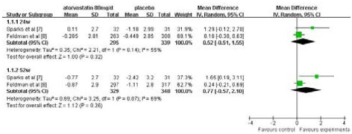 Results of Mini Mental State Examination between atorvastatin (80 mg/d) and placebo for treatment of mild to moderate Alzheimer's disease. There was no statistical difference at 24 or 52 weeks between atorvastatin and placebo (P > 0.05).