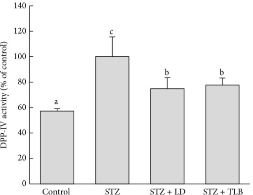 Effects of LD extract on DPP-IV in STZ-induced diabetic rats. Values are given as means ± SE for each group of eight animals. Bars with different letters are significantly different (P < 0.05, Duncan's multiple comparison tests). LD (L. davurica) and TLB (tolbutamide) were administered at a dose of 250 mg/kg BW for 4 weeks.