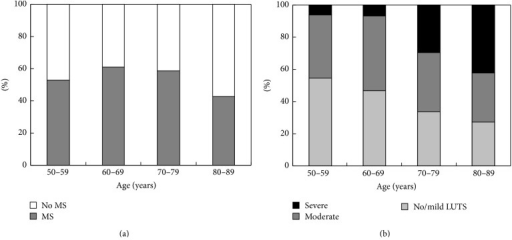 Prevalence and severity of the metabolic syndrome (a) and lower urinary tract symptoms (LUTS) (b) in different age groups of study population.