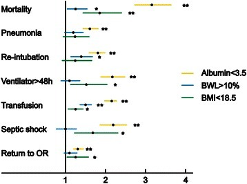 Adjusted odds ratio plot of the association between significant postoperative outcomes with malnutrition. They were evaluated by serum albumin, body weight loss and body mass index, respectively. *p < 0.05, **p < 0.001, multivariate logistic regression. BML, body weight loss; BMI, body mass index; OR, operating room