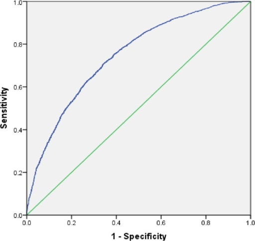 Receiver operating characteristic (ROC) curve for predicting utilization of safe delivery services.Area under the curve (ROC) = 0.75, 95% CI [0.74–0.76].