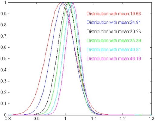 A graphical illustration of the time estimation distributions shown in Table 1, scaled by the expected duration means. The more the distributions are identical the more the model is compatible with the scalar property. For our model, estimated means are slightly shifted against the expected values, and standard deviation increases slower than expected by the Weber law.