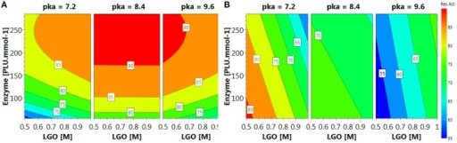 Contour plots of (A) LGO conversion and (B) enzyme residual activity.