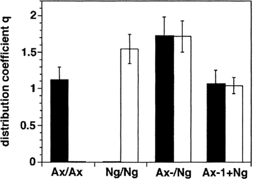 Quantitative analysis of the distribution of axonin-1 and NgCAM in stably  transfected CV-1 cells: The  distributions of axonin-1  (filled bars) and NgCAM  (empty bars) were quantified  by analysis of the fluorescence intensity of the axonin-1 and NgCAM immunofluorescence staining in axonin-1 single transfectants (Ax),  NgCAM single transfectants (Ng), axonin-1–NgCAM cotransfectants (Ax-/Ng) and mixtures of axonin-1 and NgCAM single  transfectants (Ax-1+Ng). The combinations of antibodies used  correspond to those in Fig. 9. To obtain cell layers with comparable geometry, identical numbers of confocal sections were integrated for quantitative analysis of the distribution of axonin-1  and NgCAM. For quantification distribution coefficients were  calculated. In case of cultures consisting of only one type of cell  the distribution coefficient was calculated as: q = 2 × Icell-contact/ Icell1 + Icell2 and in cases of contacts formed by different cell types  (e.g., axonin-1 and NgCAM expressing cells) q* = Icell-contact/ Iexpressing cell. The term Icell-contact represents the fluorescence intensity per area at the cell contact and the terms Icell1, Icell2, and  Iexpressing cell represent the fluorescence intensity per area at the  surface of the cells forming the contacts. Bars represent means ±  SD, n = 30 for NgCAM and n = 24 for axonin-1 single transfectants, n = 24 for axonin-1–NgCAM double transfectants, and n =  24 and for the mixtures of axonin-1 and NgCAM single transfectants.