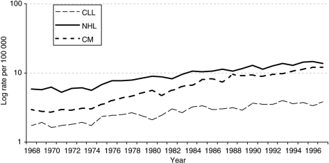 Age- and sex-standardised incidence rates for selected cancers: 1968–1997 European age-standardised rates per 100 000 population. CM=cutaneous malignant melanoma, CLL=chronic lymphatic leukaemia, NHL=non-Hodgkin's lymphoma.