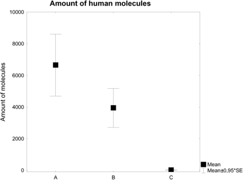 Presence of an 80bp mtDNA fragment in the 74 screened samples, the seven selected samples and 29 non-human samples.The subset of humans was selected from a quantitative pre-screening. Samples yielding sufficient DNA and containing sufficient bone material for repeated re-extraction, and originating from more than one collection were selected for further processing. Note that the same extracts that was used for the mitochondrial pre-screening was used for the -13910 typing in Linköping, while new extracts were produced in Stockholm/Uppsala. A = Human mitochondrial content in all human samples pre-screened for mitochondrial DNA, B = Human mitochondrial content in selected human samples and C = Human mitochondrial content in non-human samples pre-screened for human mitochondrial DNA.