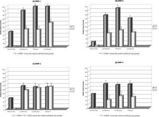 Effects of fluoroquinolone eye drops on the corneal rat's metalloproteinases expression. The bands densities of western immunoblots for MMP-1 (A) and MMP-8 (B) and zymograms for MMP-2 (C), MMP-9 (D) were subjected to densitometry analysis, the statistical significance was determined by one-way ANOVA test (values are means, error bars). P < 0.05 was considered statistically significant when compared fluoroquinolones groups vs. artificial tear group. Note the highest values of MMPs levels from topical fluoroquinolone groups compared to artificial tear group in unwounded corneas.