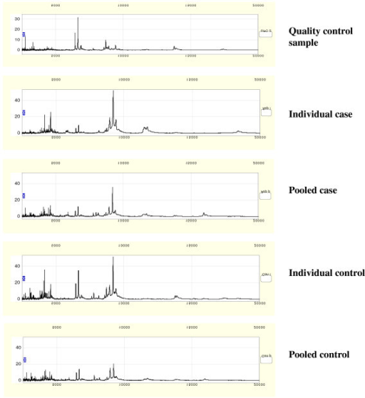 Representative SELDI spectra, illustrating a quality control spectrum, 'typical' individual case and control spectra and pooled sample spectra from the case and control groups. For each of the pooled sets, the 20 individual samples in each group were combined to form a pooled sample, from which a spectrum was generated under the same conditions as for individual samples.