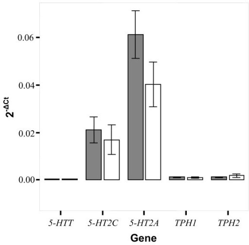 Bar graph representing the effect of gender on expression (2-ΔCt) of the five genes in all brain regions. Males (grey bars) and females (white bars) represent the mean and error bars representing s.e.m. No significant differences in expression are observed.