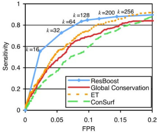 Sensitivity vs. false-positive rate curve for ResBoost compared to Global Conservation, ET, and ConSurf based on normalized score thresholding. At 85% sensitivity, ResBoost cuts the false positive rate by 55% compared to global conservation, 48% compared to ConSurf, and 32% compared to ET.
