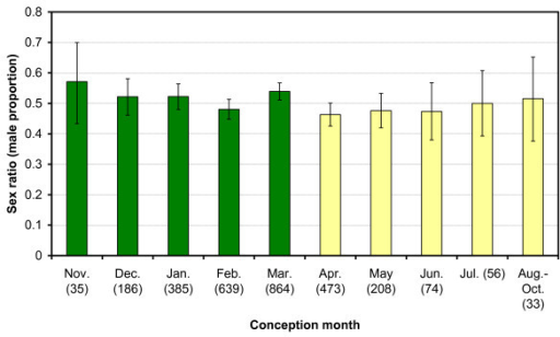 Mean monthly foetal sex ratios. Green bars: wet season, Yellow bars: dry season, Error bars: 90% CI. Sample size is given in brackets. Monthly data are pooled across years (1978-1998).