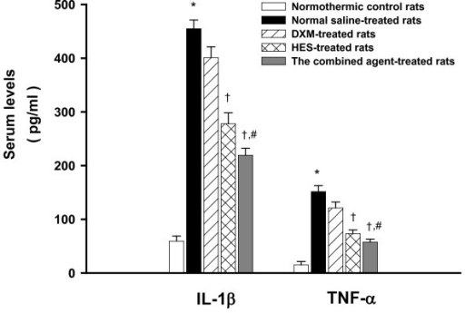 Serum levels of IL-1β and TNF-α. Effects of heat exposure (42°C) on serum levels of interleukin-1β (IL-1β) and tumor necrosis factor-α (TNF-α) in normothermic control rats (white bar), 0.9% NaCl solution (11 ml/kg)-treated (black bar), DXM (4 mg/kg)-treated (diagonal bar), HES (10%, 11 ml/kg)-treated (cross bar) or the combined agent (DXM+HES)-treated rats (gray bar). *P <0.05, compared with normothermic control rats. +P <0.05, compared with saline-treated rats (Ta = 42°C for 80 min). #P <0.05, compared with HES-treated rats (Ta = 42°C for 80 min). (ANOVA followed by Duncan's test). The blood samples were acquired after 100 min the initiation heat exposure in heat stroke rats or the equivalent time in normothermic controls.