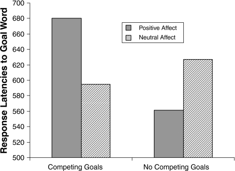 The effect of affect and competing goals on the activation of the focal goal (Experiment 1)