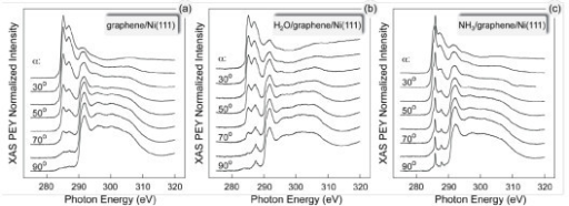 XAS studies of water and ammonia adsorption on grapheme. Angular dependence of the C K-edge XAS spectra of (a) graphene/Ni(111) and this system after adsorption of one-half of the ML of (b) H2O and (c) NH3, respectively.