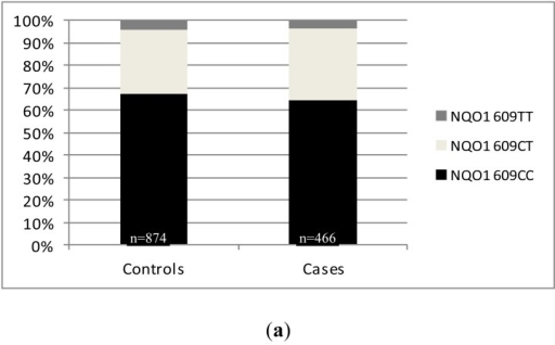 (a) Distribution of the NQO1 C609T polymorphism and the putative risk allele NQO1609T; (b) in healthy controls and PCa patients from all published European studies.