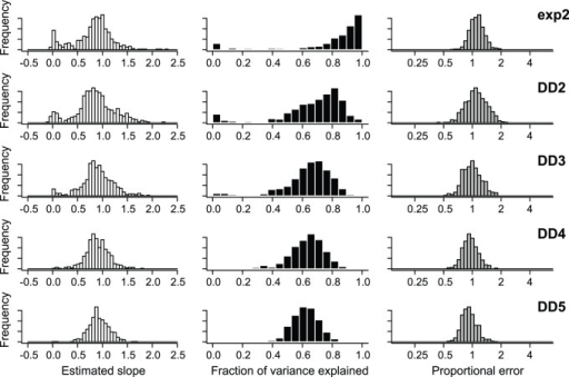 Precision and bias of BAMM in the estimation of branch-specific rates of speciation.Phylogenies were simulated under 5 distinct evolutionary scenarios. For each simulated phylogeny, I reconstructed branch-specific speciation rates using BAMM and modeled these as a function of the true branch rates from the generating model. Frequency distributions of the estimated slope of this relationship are shown in the left column for each simulation scenario. Center column denotes corresponding r2 values from the same OLS regressions. Right column is distribution of mean relative rate differences (RRD) for each scenario. A value of 1 implies that, on average, branch-specific speciation estimates are unbiased; a value of 0.5 would imply that branch-specific estimates are, on average, equal to 50% of the true value. Results for each simulation scenario are based on 500 simulated phylogenies (thus giving 500 slopes, r2 values, and RRD values for each simulation scenario).